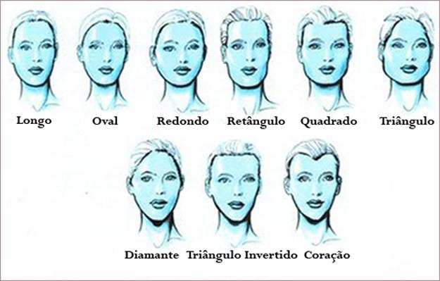 formato-rostos
