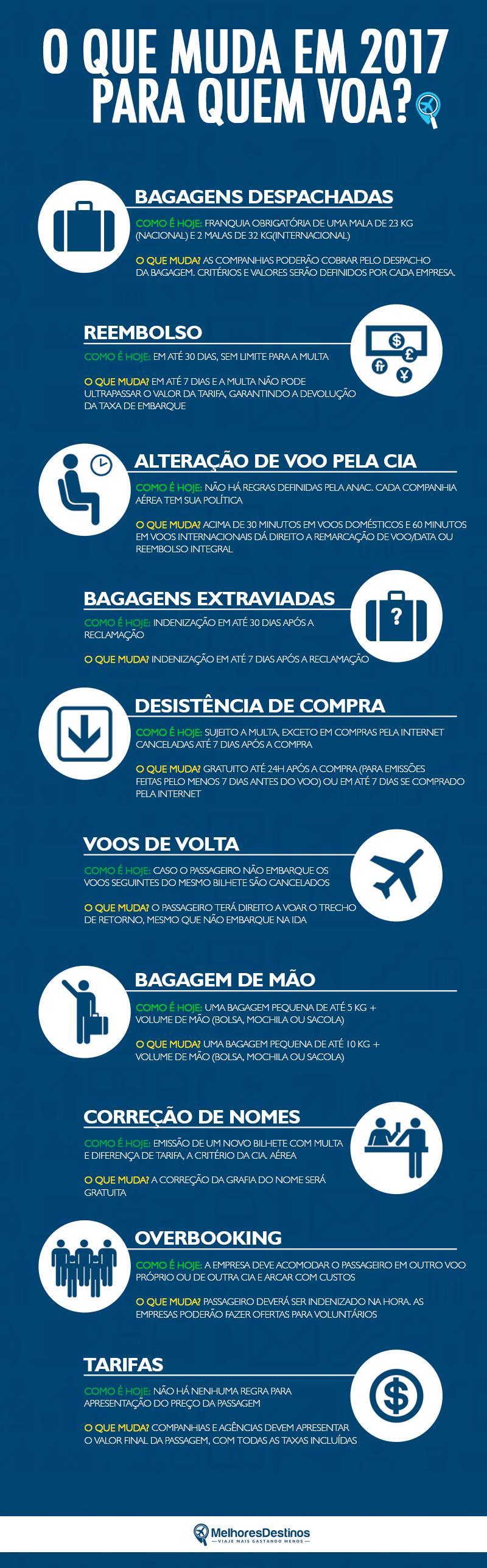 regras-aviacao-anac-bagagens-reembolsos-2017